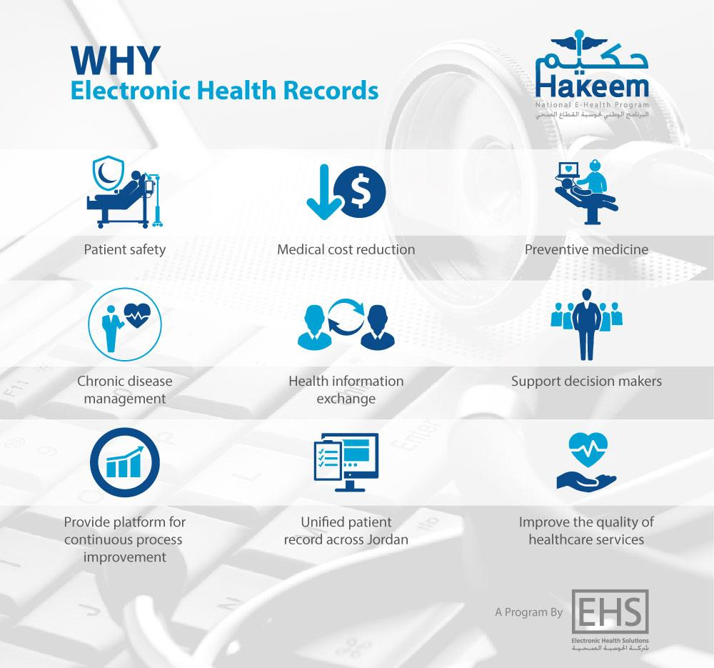 Why Electronic Health Records